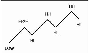 brokersnest-chart