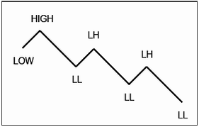 high/low-brokernest