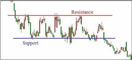 support and resistance-brokernest